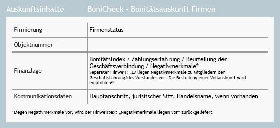 Auskunftsinhalte BoniCheck - Firmenkurzauskunft